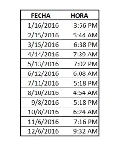 Lista de las fechas / hora en que será visible el Lunar X durante 2016
